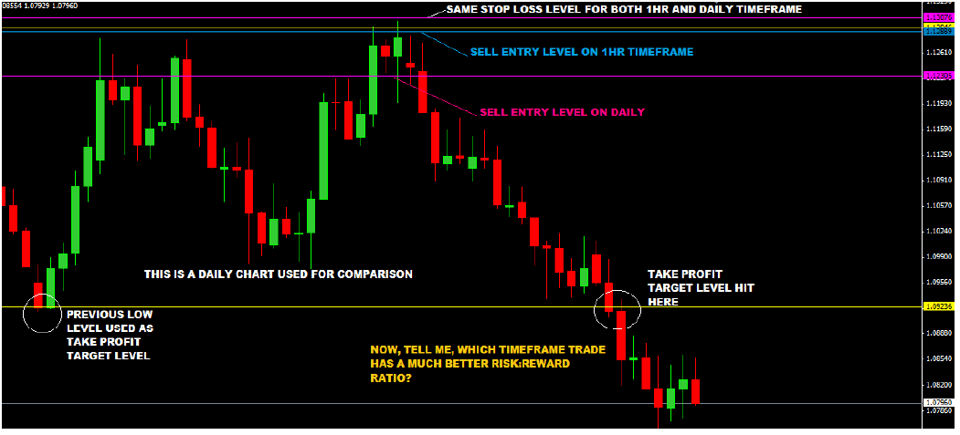 Multi-Time-Frame-Trading-With-Price-Action