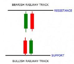 Bullish-And-Bearish-Railway-Tracks-Candlestick-Pattern