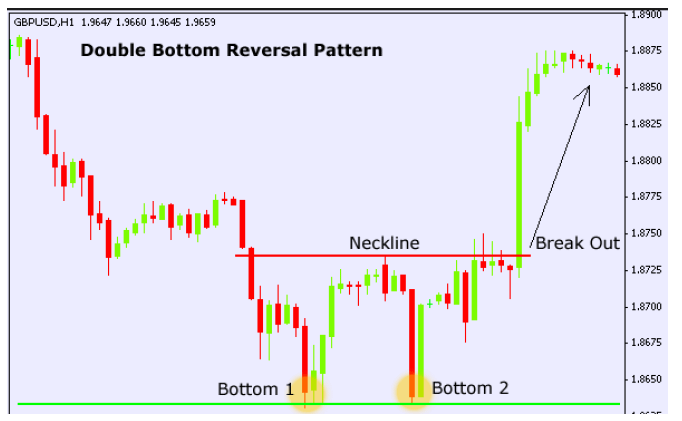 Example-of-a-double-bottom-chart-pattern