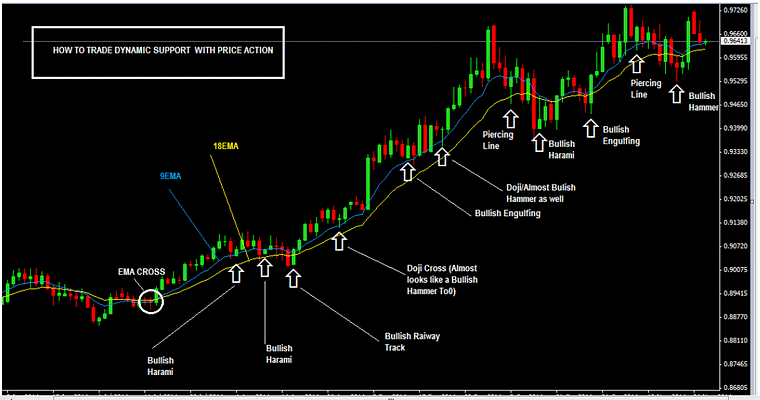 How-To-Trade-Moving-Average-Dynamic-Support-With-Price-Action-In-An-Uptrend