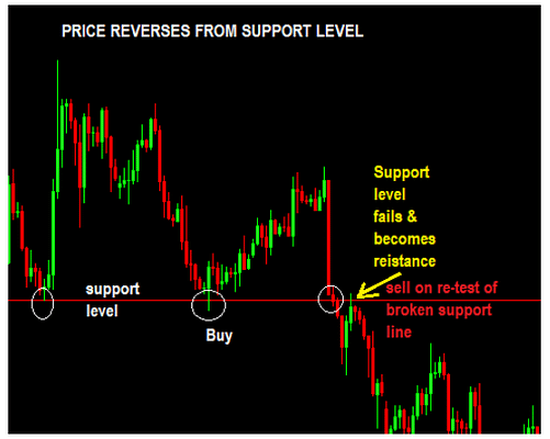 price-reversing-from-a-support-level