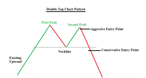How-to-trade-the-double-top-chart-pattern