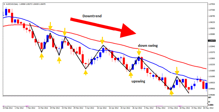 up-swing-and-down-swing-in-a-downtrend