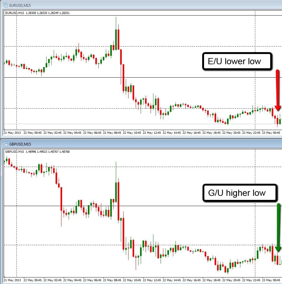 Forex-Correlation-Trading