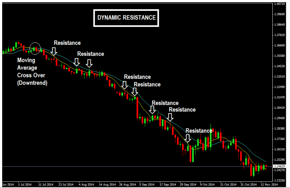 How-Moving-Averages-Provide-Dynamic-Resistance-In-A-Downtrend