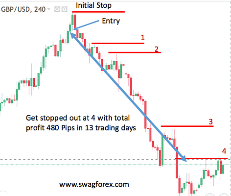 Trailing Stop Loss on A 4 hour chart