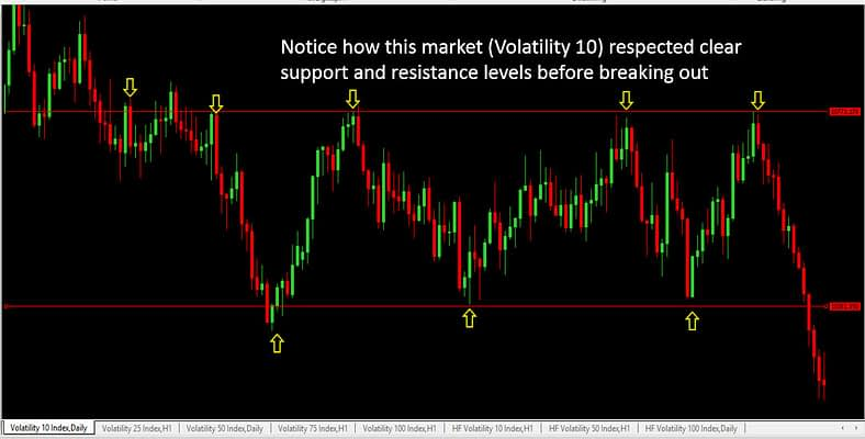 Volatility 10 respecting support and resistance