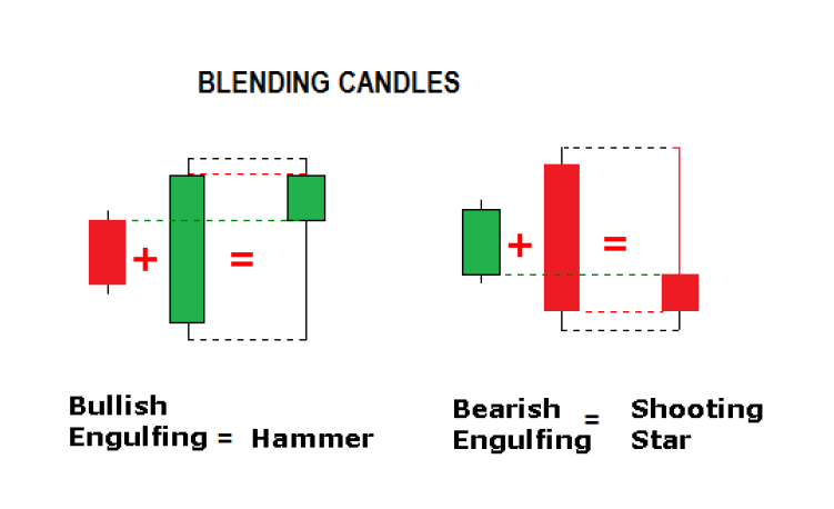 Blending-Candlesticks