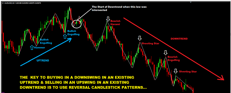 Swing-Trading-For-Dummies-Guide-To-Buying-And-Selling-In-An-Upswing-and-Downswing
