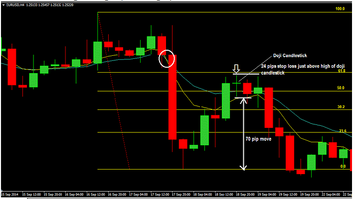 How-to-Trade-Confluence-of-Moving-Average-and-Fibonacci-With-Price-Action