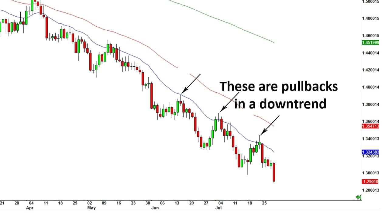 Pullbacks in a downtrend