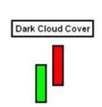 Dark-Cloud-Cover-Candlestick-Pattern