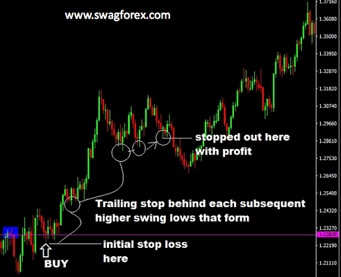 Trailing Stop-loss in Forex