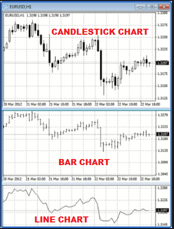 Technical-Analysis-Bar-Chart-Candlestick-Chart-Line-Chart