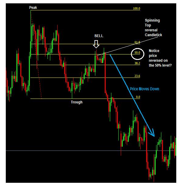 how-to-trade-fibonacci-with-price-action